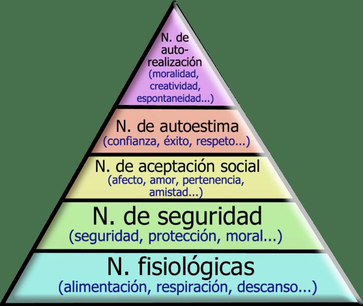Autoestima en la pirámide de Maslow